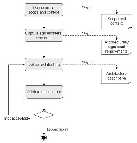 design requirements meaning t 76 4115 software architecture design guidelines