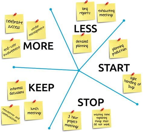 keep stop start template 5 tips for an agile leader to take development teams from
