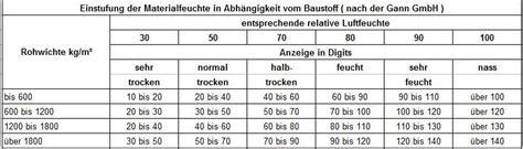 Wieviel Feuchtigkeit Darf In Einer Wand Sein by Feuchtigkeit Digits Tabelle Industriewerkzeuge Ausr 252 Stung