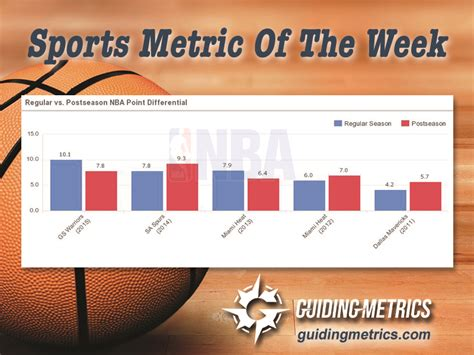 Csusb Mba Course Schedule by Sports Metric Of The Week Did The Golden State Warriors