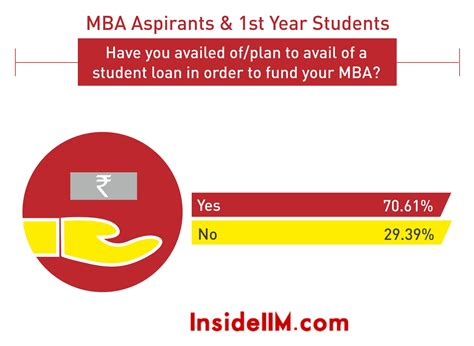 Federal Loans For Mba by Most Preferred Work Cities Loan Statistics Cost Of An