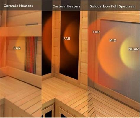 ceramic heater vs infrared heater carbon vs ceramic heaters in infrared saunas 187 sunlighten