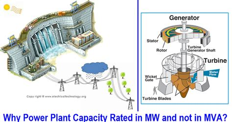 plant layout maker online why power plant capacity rated in mw and not in mva eee