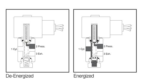 solenoid valve wiring diagram wiring diagrams