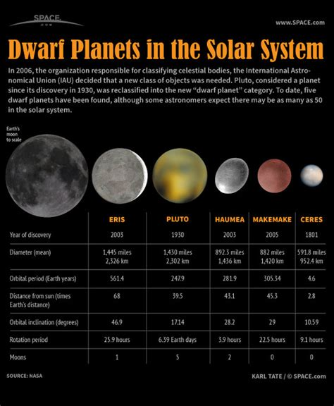 Dwarf Planets Of Our Solar System Infographic Size Of Solar System In Light Years