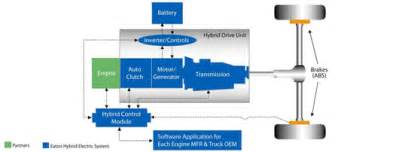 Electric Vehicles Layout Hybrid Electric Vehicle Systems Overview