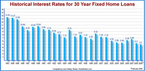 mortgage interest rate graph www pixshark images