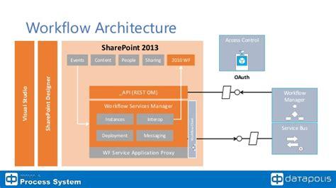 sharepoint 2013 workflow architecture datapolis guest expert presentation visual studio