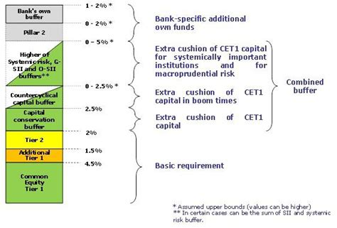 bank capital ratio requirements cocos and bank capital a belated explainer seeking alpha