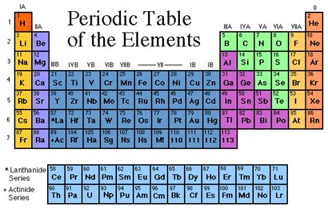 When Was The Periodic Table Created by Cutnell Johnson Physics 6 E