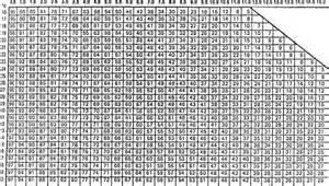 таблица относительной влажности по показаниям психрометра