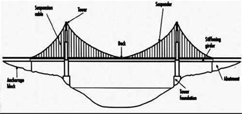 suspension bridge diagram miit us balance diagram rpm indicator circuit