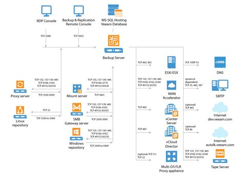 veeam visio stencils network encryption diagram network diagram database