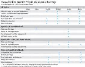 Mercedes Scheduled Maintenance Mercedes Prepaid Maintenance Mercedes Of