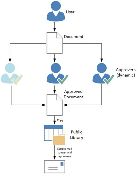 how to document workflow how to create a sharepoint approval workflow with 3