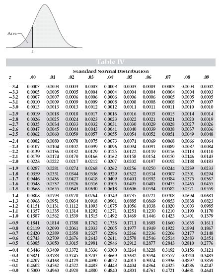 printable z table z scores standard normal distribution table search