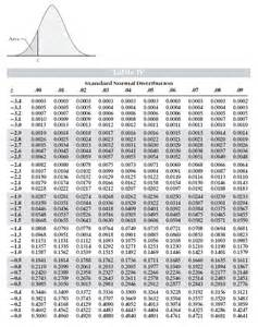 z scores standard normal distribution table search