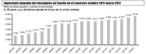 tasa de desempleo en el ultimo trimestre argentina 2016 evoluci 243 n del mercado de trabajo en espa 241 a demograf 237 a y