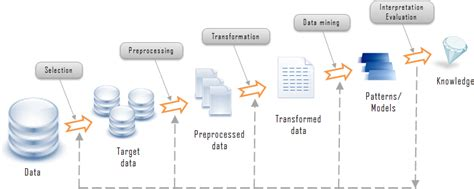 data mining process diagram social media data mining mr barrington s