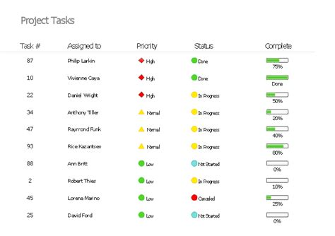 project management task status dashboard project task