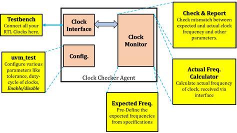 system verilog test bench system verilog test bench 100 system verilog test bench
