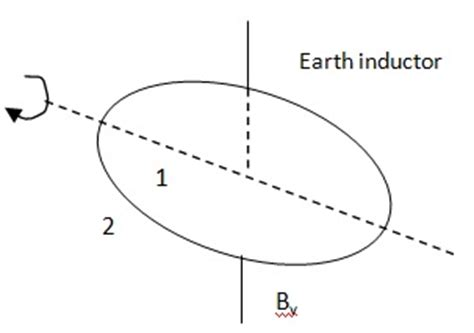 earth inductor physics earth inductor assignment help homework help live tutoring physics help