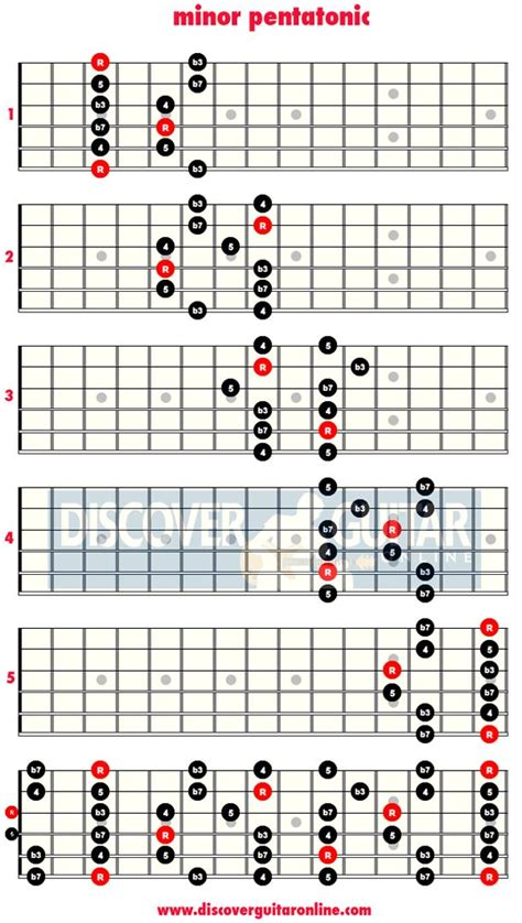 scala play template 25 best ideas about pentatonic scale guitar on