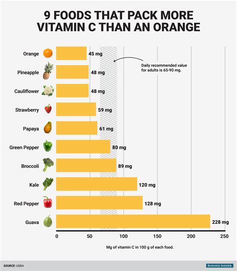 vitamin c vegetables chart foods with more vitamin c than an orange business insider