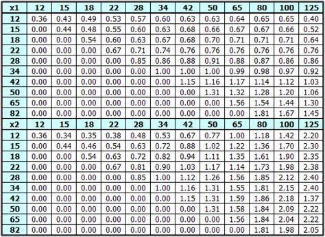 normal distribution table search results calendar 2015