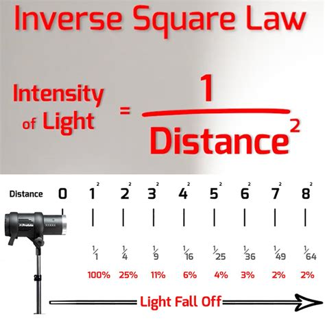 picture light rule of understanding light falloff applying the inverse square