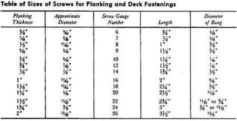 Cabin Plans For Sale Wood Screws For Boat Building And Repair