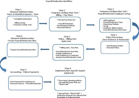 payroll workflow workflow diagram payroll image collections how to guide