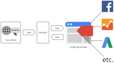 Google Images Tags | google tag manager image