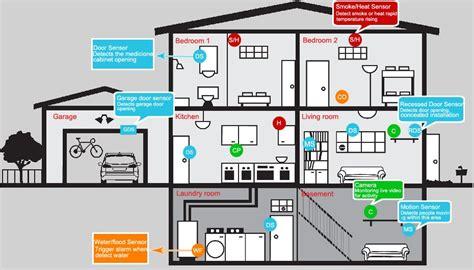 Bedroom Security System by Antifurto Per La Sicurezza Della Casa Allarmiwireless Net