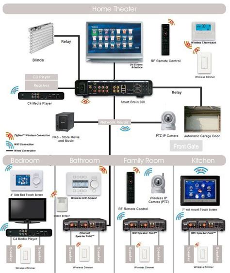 home automation lighting wiring diagram wiring diagram
