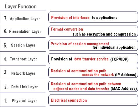understanding the osi seven layer networking model figure a 2 1 osi 7 layer model and function modules