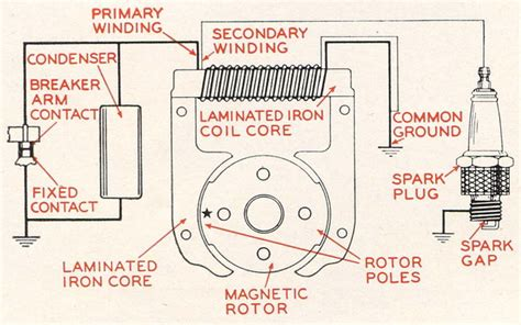 magneto wiring diagram efcaviation