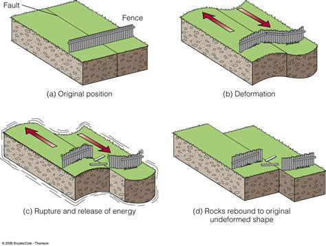 Earthquake Theory | earthquake and plates tectonics elastic rebound