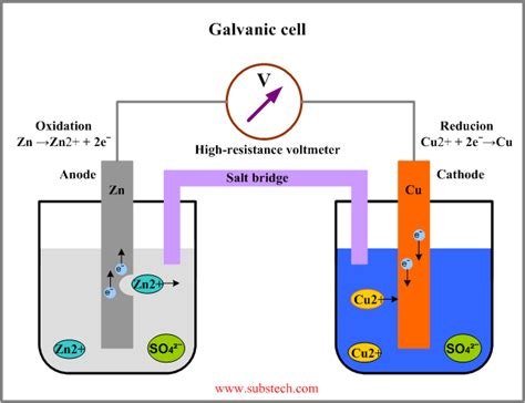 voltaic cell diagram mechanical engineering blogs electrode potentials corrosion