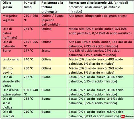 calcolo grassi alimenti percentuali di grassi saturi e insaturi nella dieta come