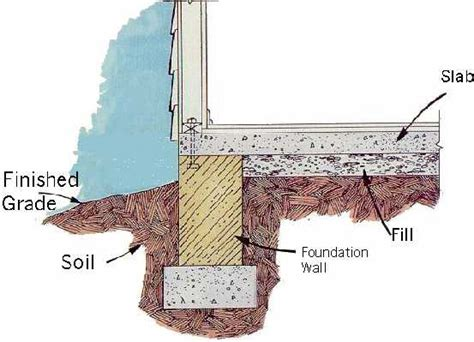 How To Build A Slab Foundation For A Garage by What You Should About Slab Foundations Green Lake Loop