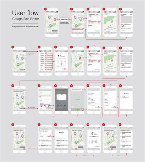 user flow tools 1268 best ux user journey maps strategy frameworks