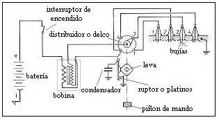 curso de sistemas de encendido para automovil