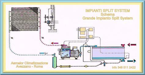 impianto climatizzazione casa aercalor news impianti split system installazione