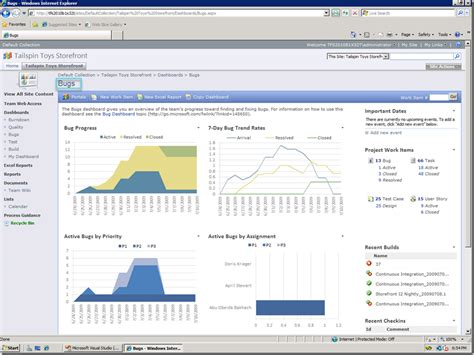 sharepoint dashboard templates to better project management with tfs creating and
