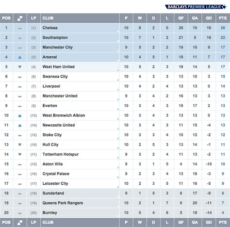epl table transfer news barclays premier league week 10 city beat 10 men united