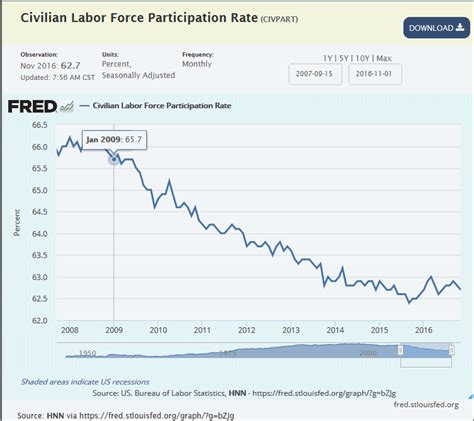 2015 workforce participation rate under obama rate of labor force participation under obama the left s