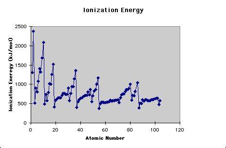 pattern on how ionization energy varies with atomic radius ionization energy