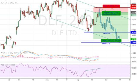 candlestick pattern of dlf dlf stock price and chart tradingview india