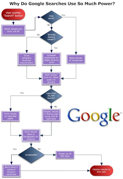 how to make a flowchart in docs flowchart docs create a flowchart